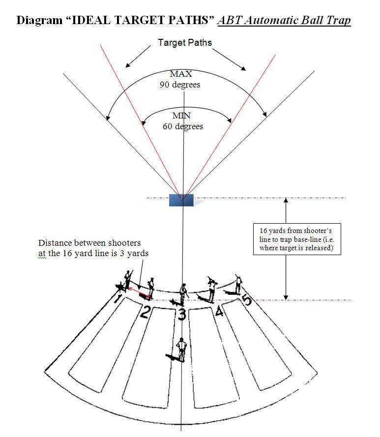 Trap - DTL Technical Trap Design Traphouse Desirn